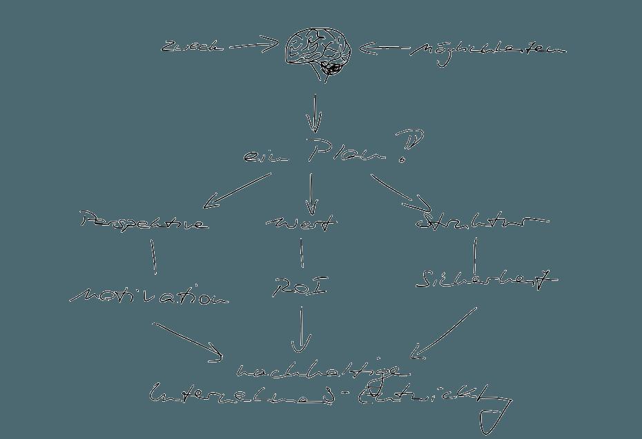 Ingo Moeller Sketchnote: in der Konzeption fließen Zweck und Möglichkeiten in den Plan (Strategie), daraus ergeben sich Perspektive, Wert und Struktur, die über Motivation, ROI und Sicherheit zu einer nachhaltigen Firmen-Entwicklung führen transp